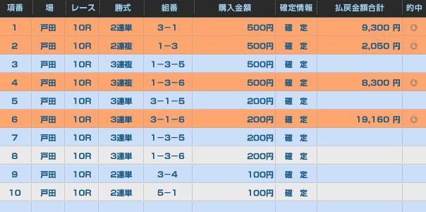戸田ヤングダービー最終日10レース