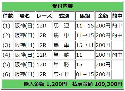 10月5日阪神最終レース