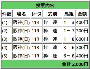2018年-阪急杯馬券