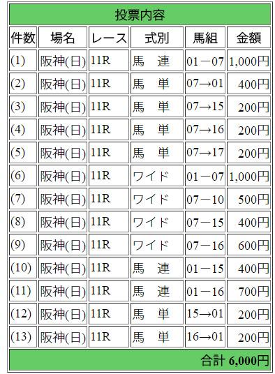 2018年桜花賞馬券