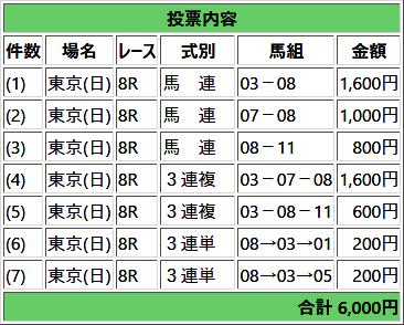 2018年06月17日東京8Rの馬券