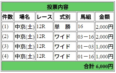 7月14日中京12R馬券