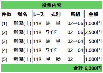 2018BSN賞馬券