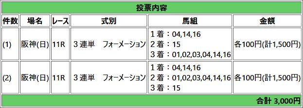 2019桜花賞馬券その1